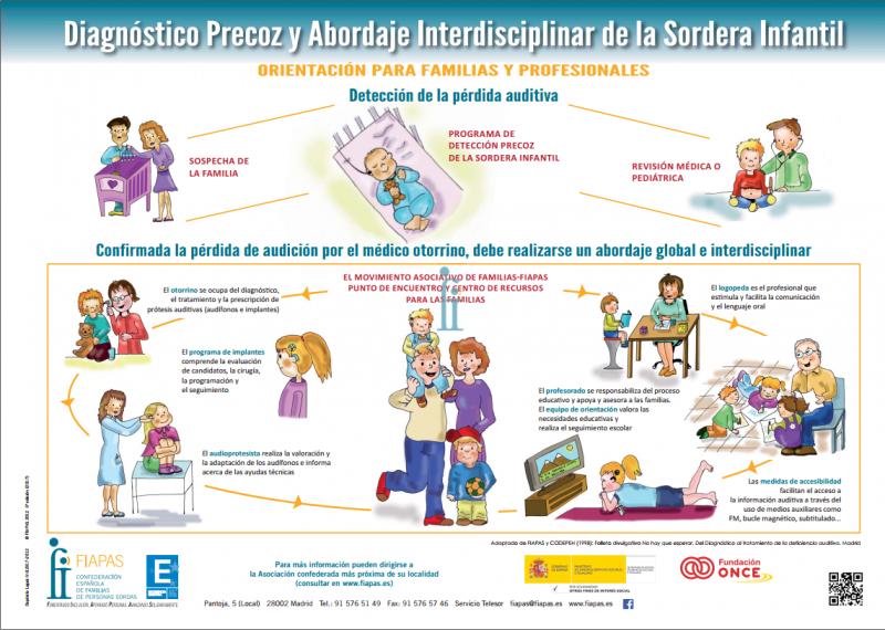 detección de la sordera en niños